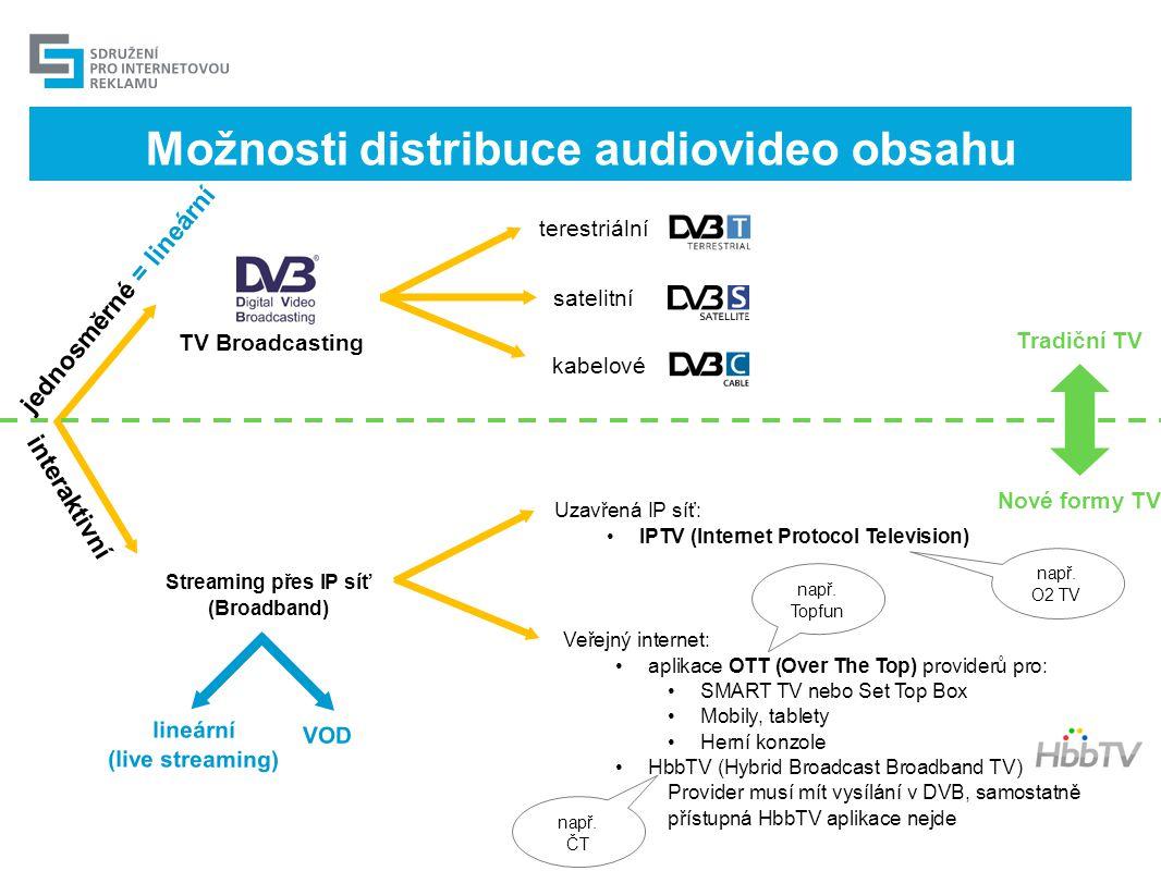 Možnosti distribuce audiovideo obsahu jednosměrné = lineární