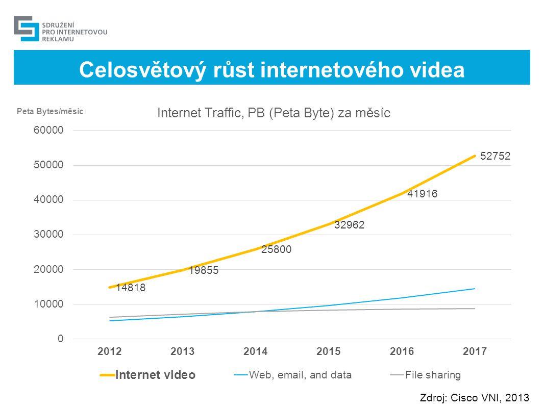 Celosvětový růst internetového videa
