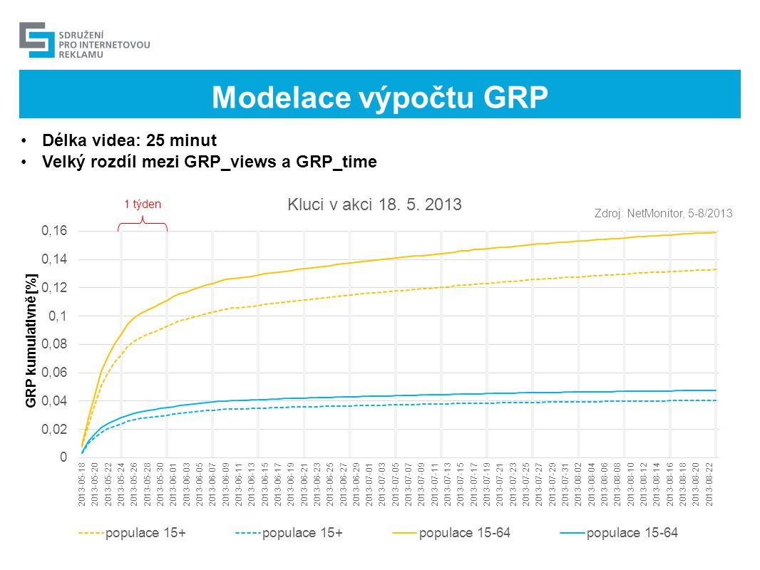 Modelace výpočtu GRP Délka videa: 25 minut