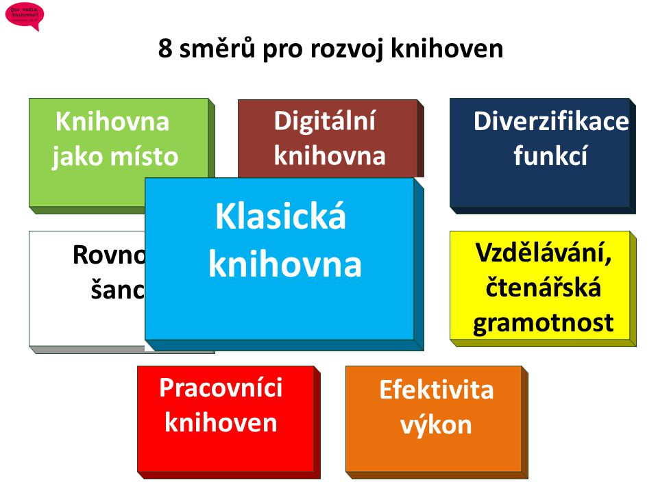 8 směrů pro rozvoj knihoven