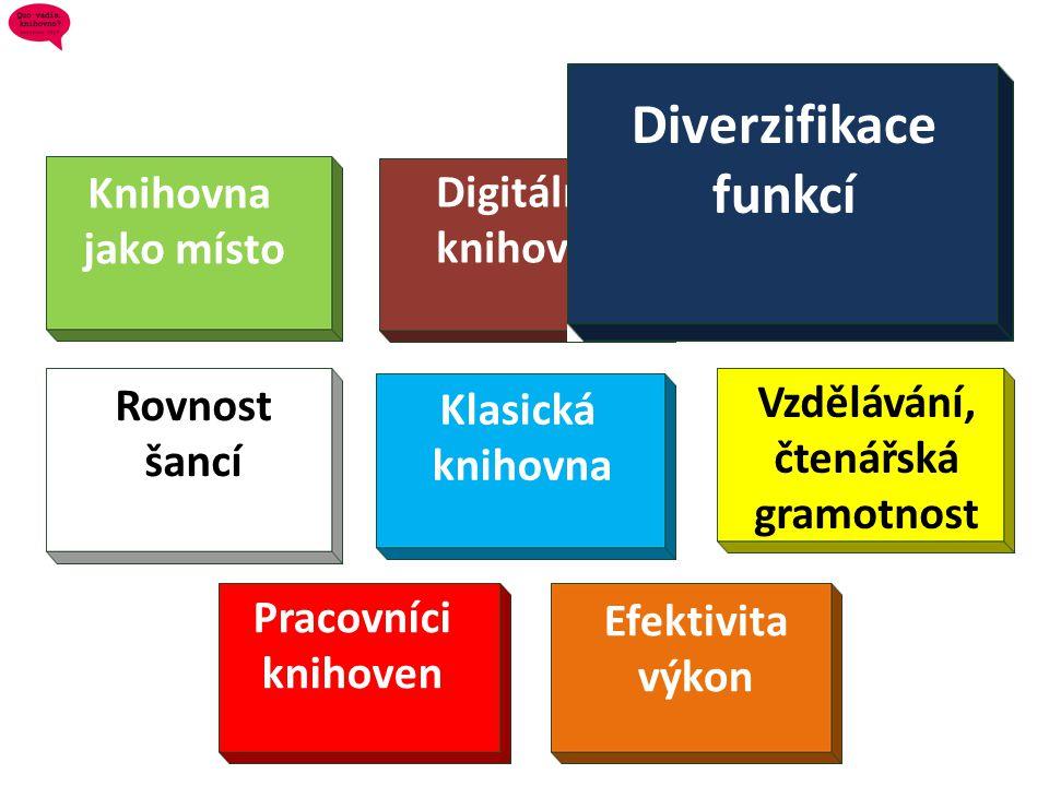 Diverzifikace funkcí Knihovna Digitální jako místo knihovna