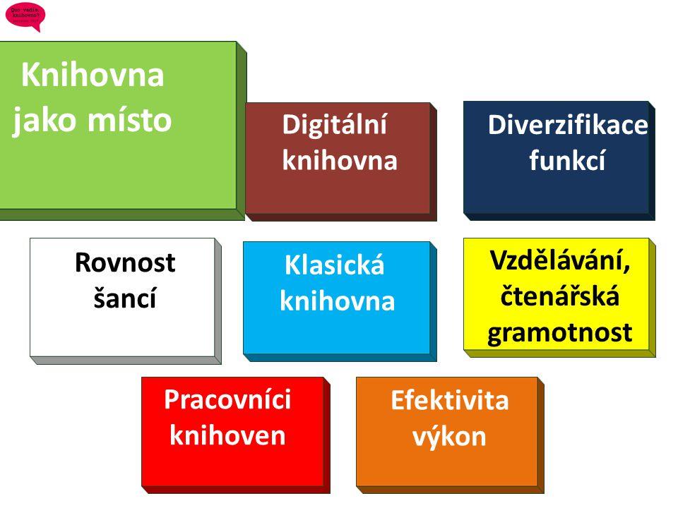 Knihovna jako místo Digitální Diverzifikace knihovna funkcí