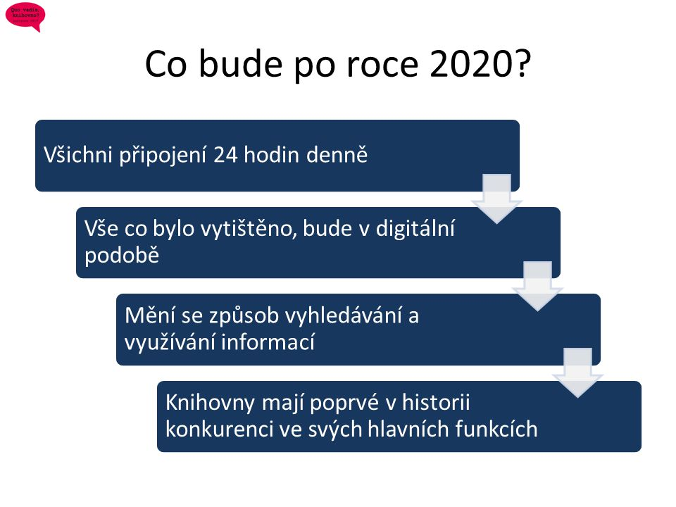 Co bude po roce 2020 Všichni připojení 24 hodin denně