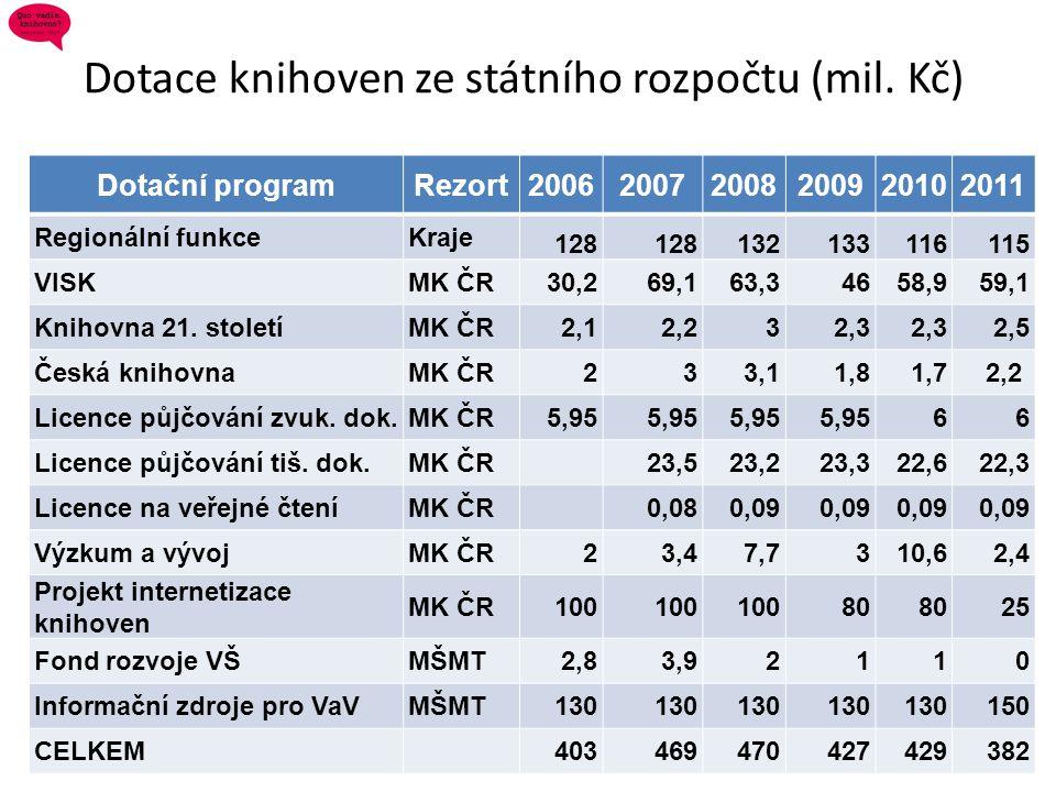 Dotace knihoven ze státního rozpočtu (mil. Kč)