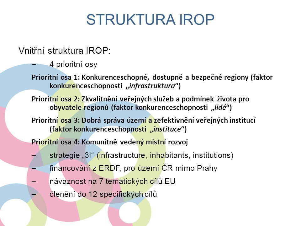 Struktura IROP Vnitřní struktura IROP: 4 prioritní osy