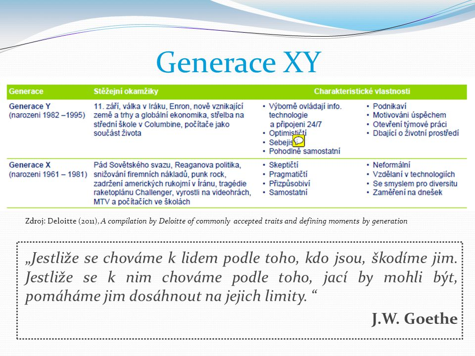 Generace XY Zdroj: Deloitte (2011), A compilation by Deloitte of commonly accepted traits and defining moments by generation.