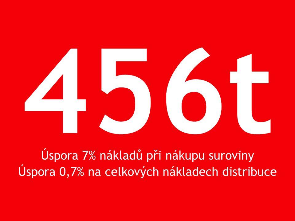 456t Úspora 7% nákladů při nákupu suroviny