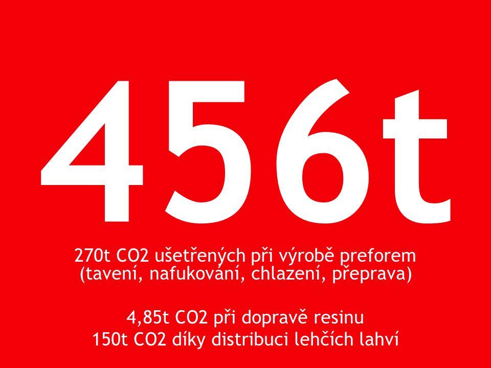 150t CO2 díky distribuci lehčích lahví