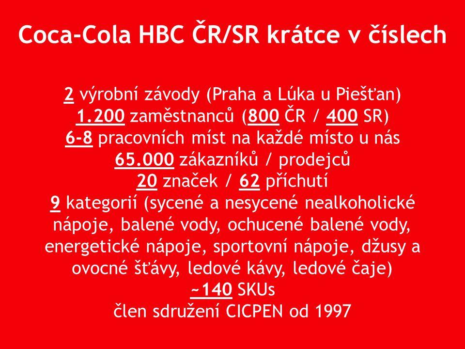 Coca-Cola HBC ČR/SR krátce v číslech