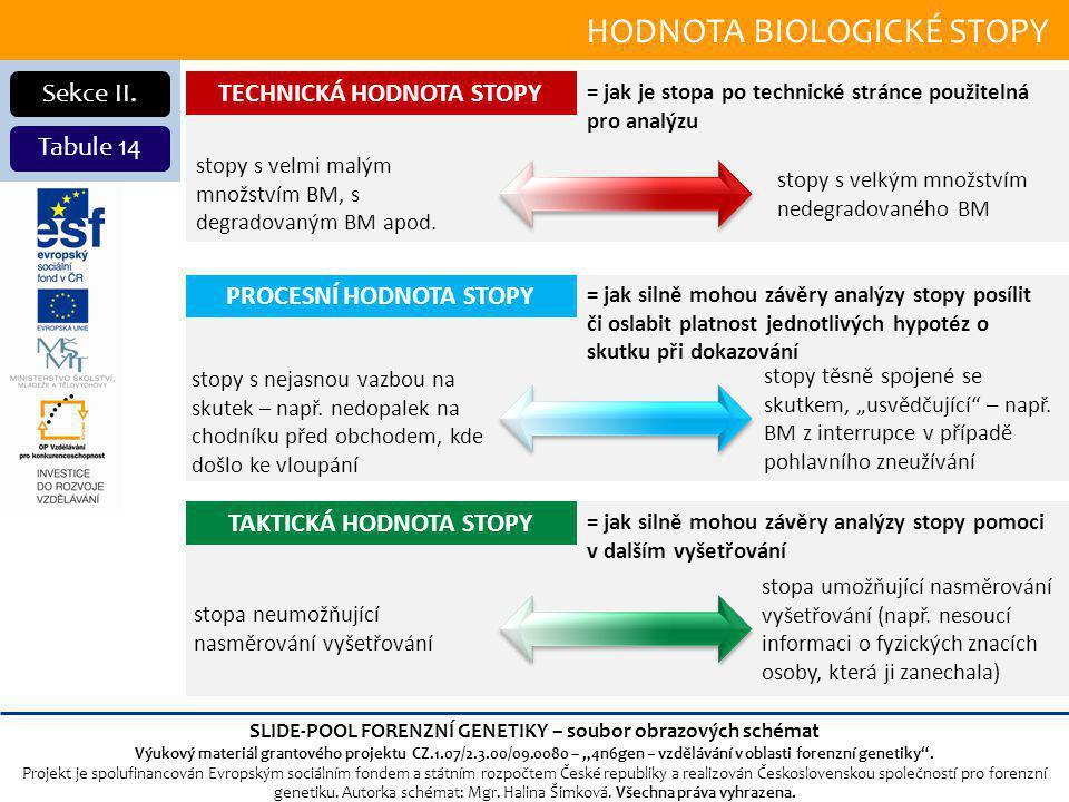 HODNOTA BIOLOGICKÉ stopy