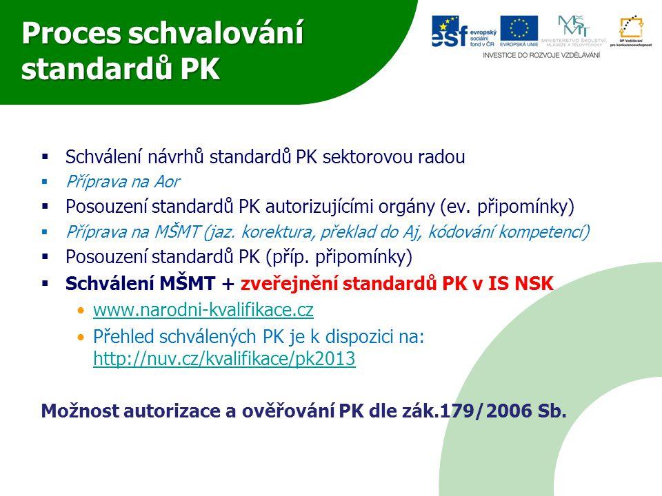 Proces schvalování standardů PK