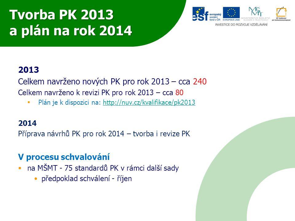 Tvorba PK 2013 a plán na rok 2014 2013. Celkem navrženo nových PK pro rok 2013 – cca 240. Celkem navrženo k revizi PK pro rok 2013 – cca 80.
