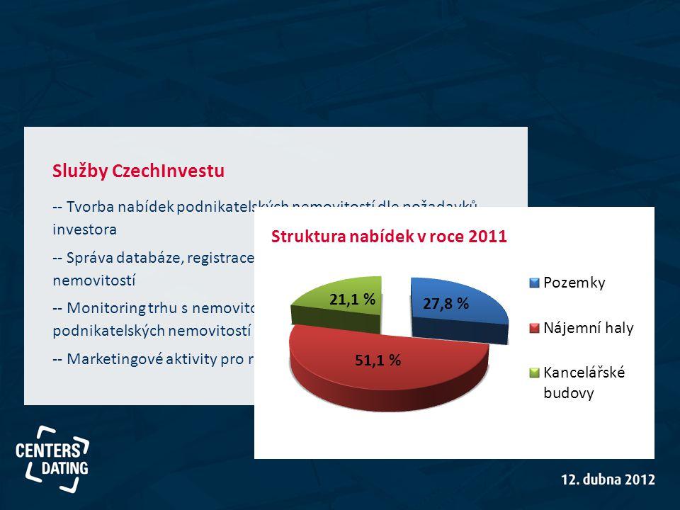 Služby CzechInvestu -- Tvorba nabídek podnikatelských nemovitostí dle požadavků investora.