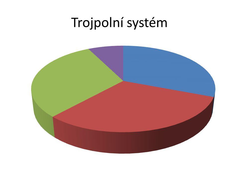 Trojpolní systém Z-jař
