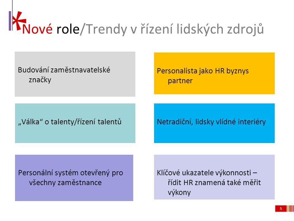 Nové role/Trendy v řízení lidských zdrojů