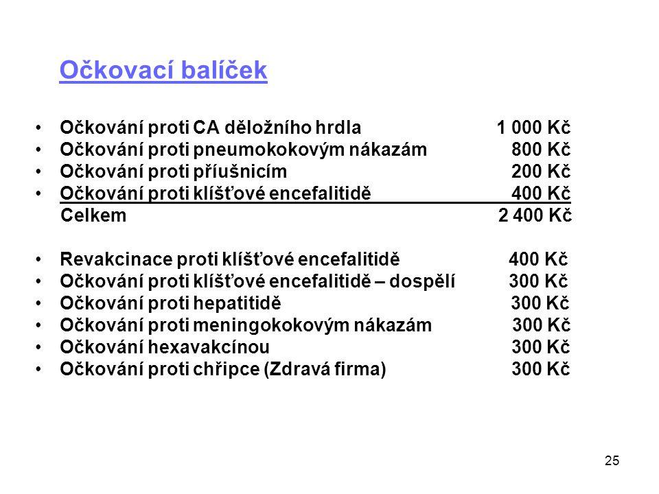 Očkovací balíček Očkování proti CA děložního hrdla 1 000 Kč