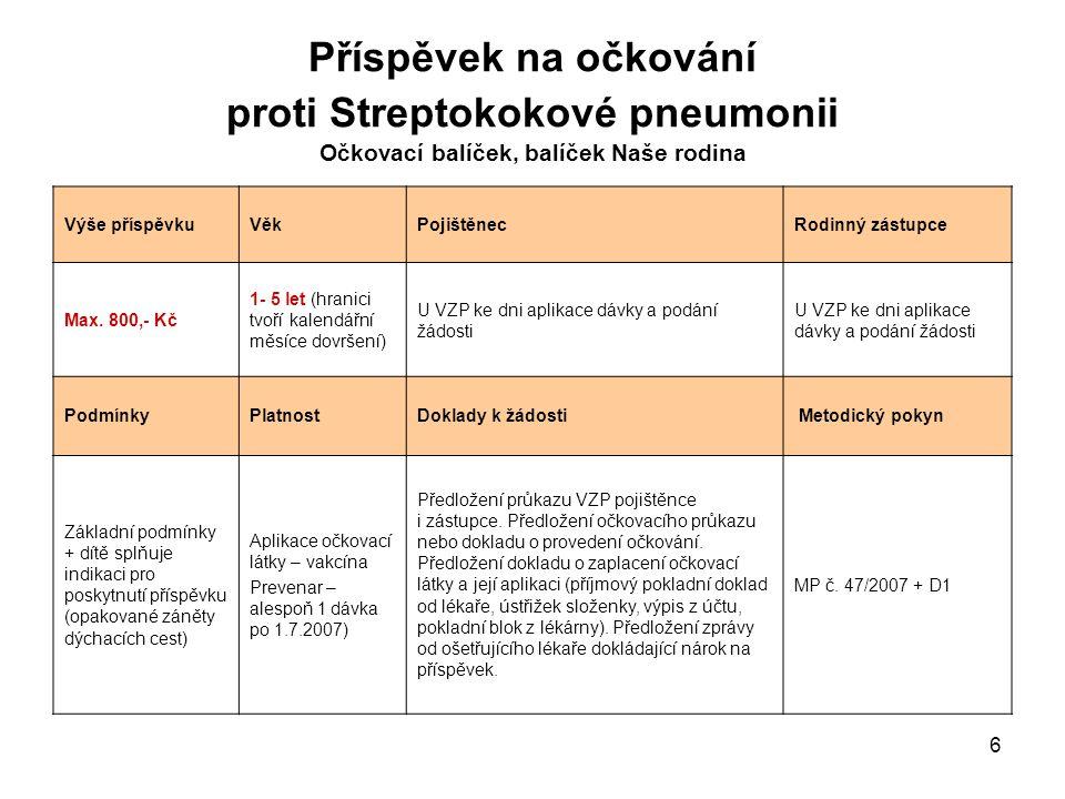 Příspěvek na očkování proti Streptokokové pneumonii Očkovací balíček, balíček Naše rodina