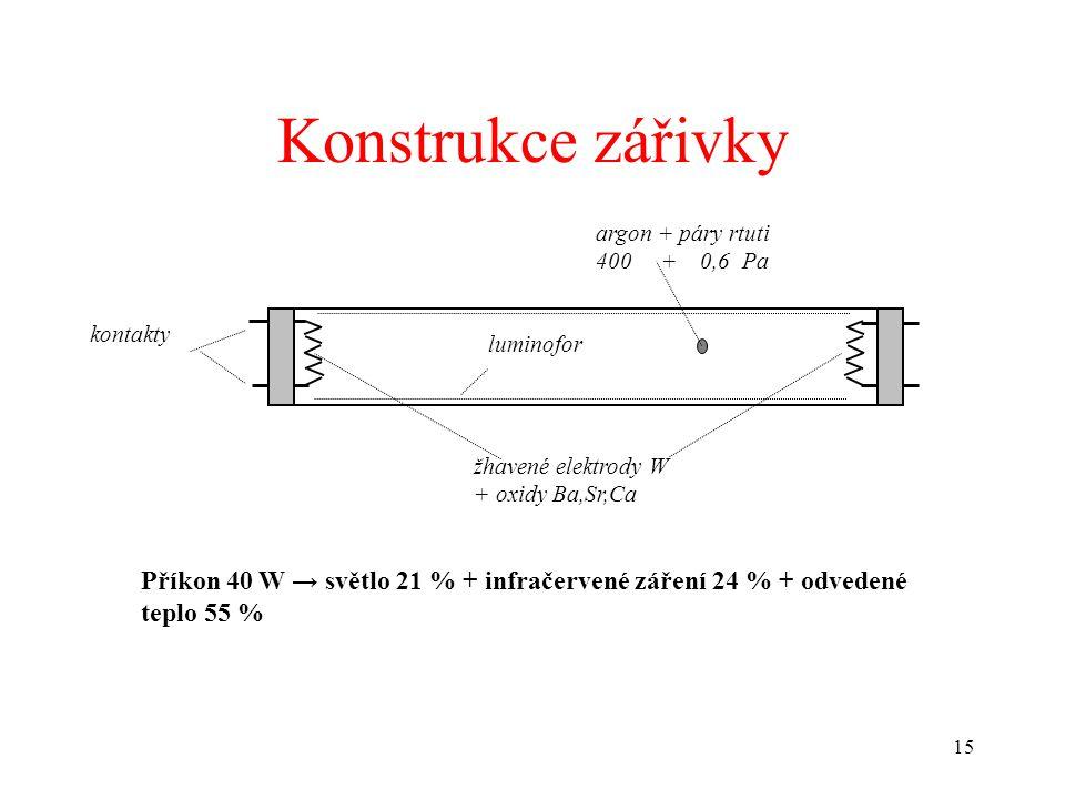 Konstrukce zářivky žhavené elektrody W. + oxidy Ba,Sr,Ca. kontakty. luminofor. argon + páry rtuti.