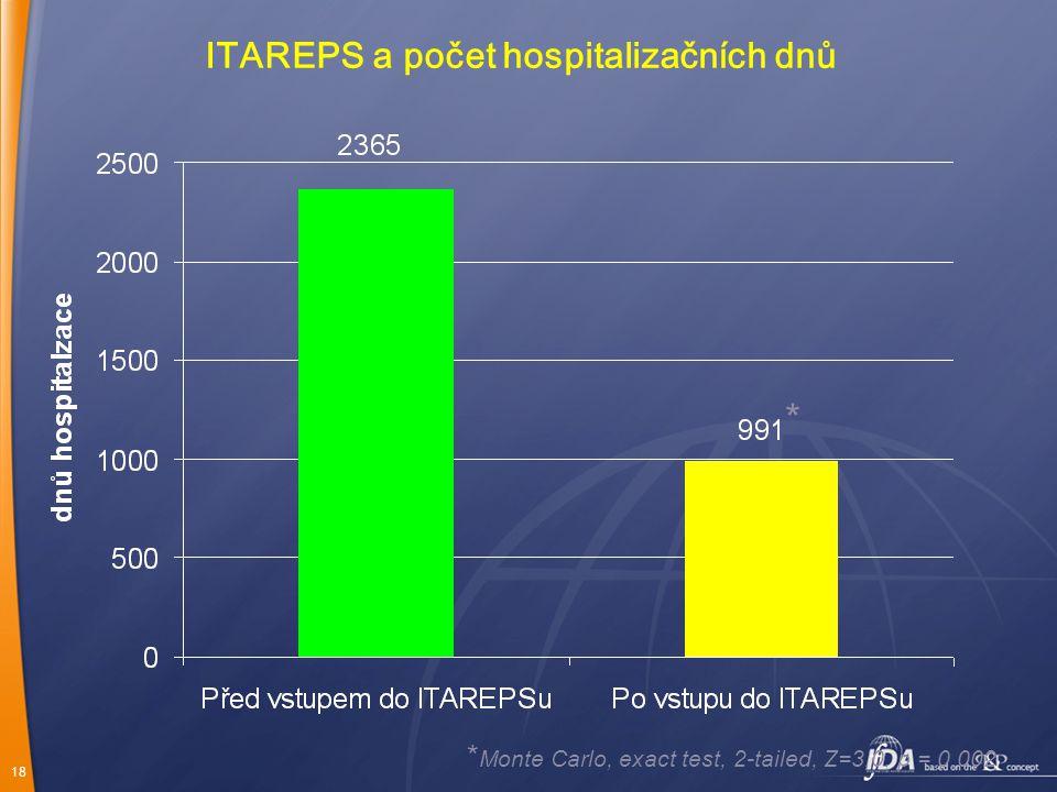 ITAREPS a počet hospitalizačních dnů