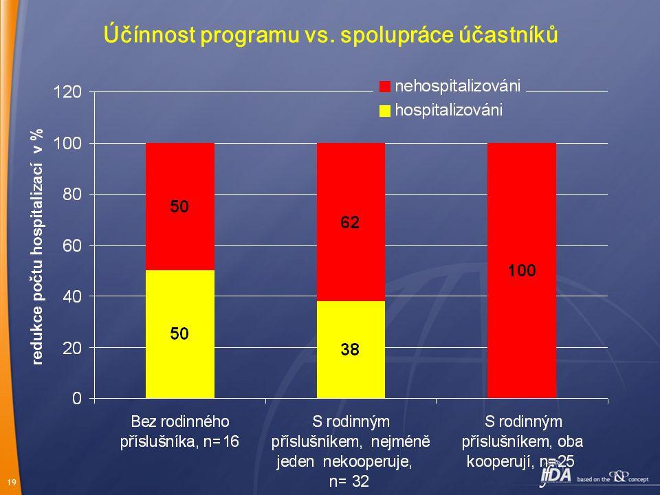 Účínnost programu vs. spolupráce účastníků