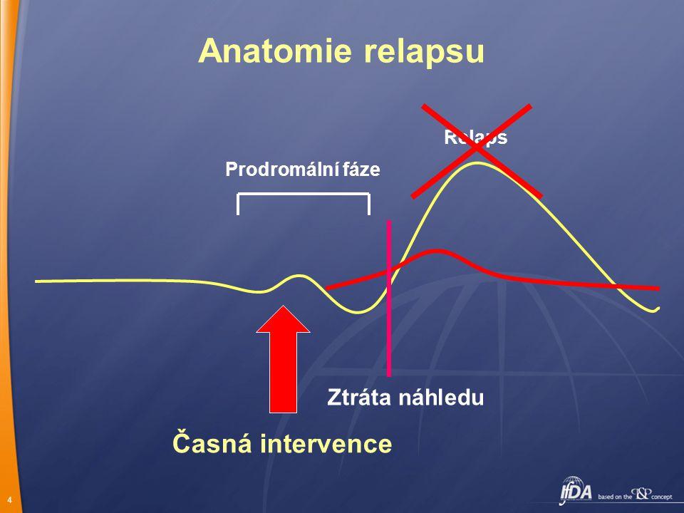 Anatomie relapsu Časná intervence Ztráta náhledu Relaps