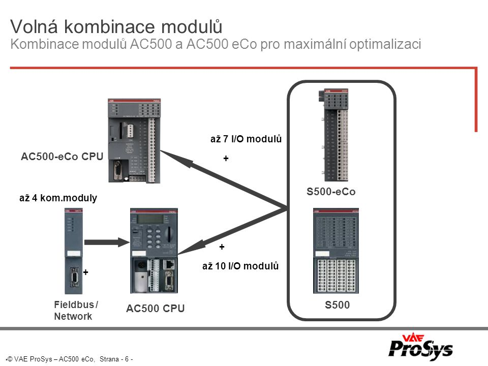 Volná kombinace modulů Kombinace modulů AC500 a AC500 eCo pro maximální optimalizaci