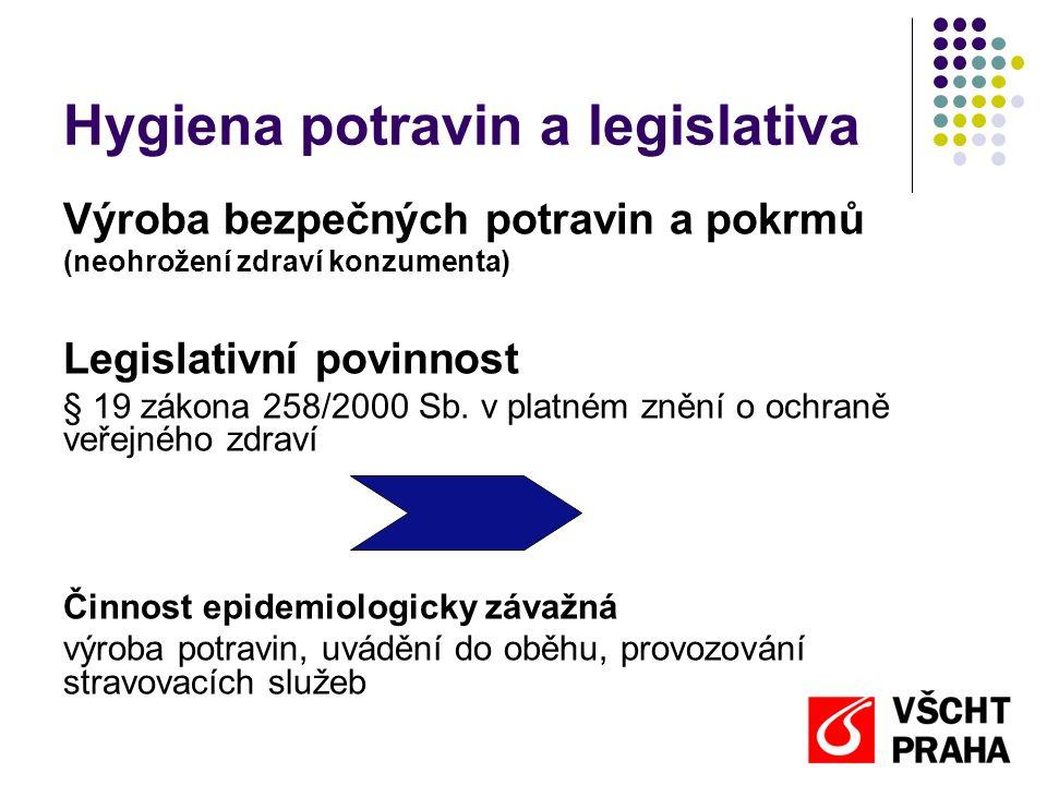Hygiena potravin a legislativa