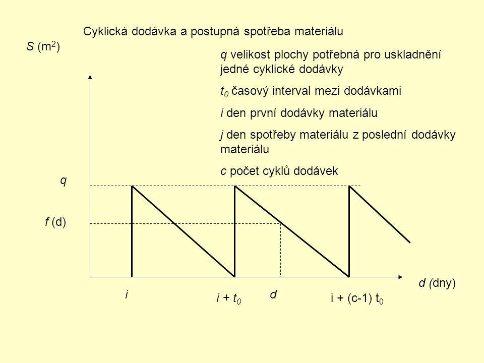 Cyklická dodávka a postupná spotřeba materiálu