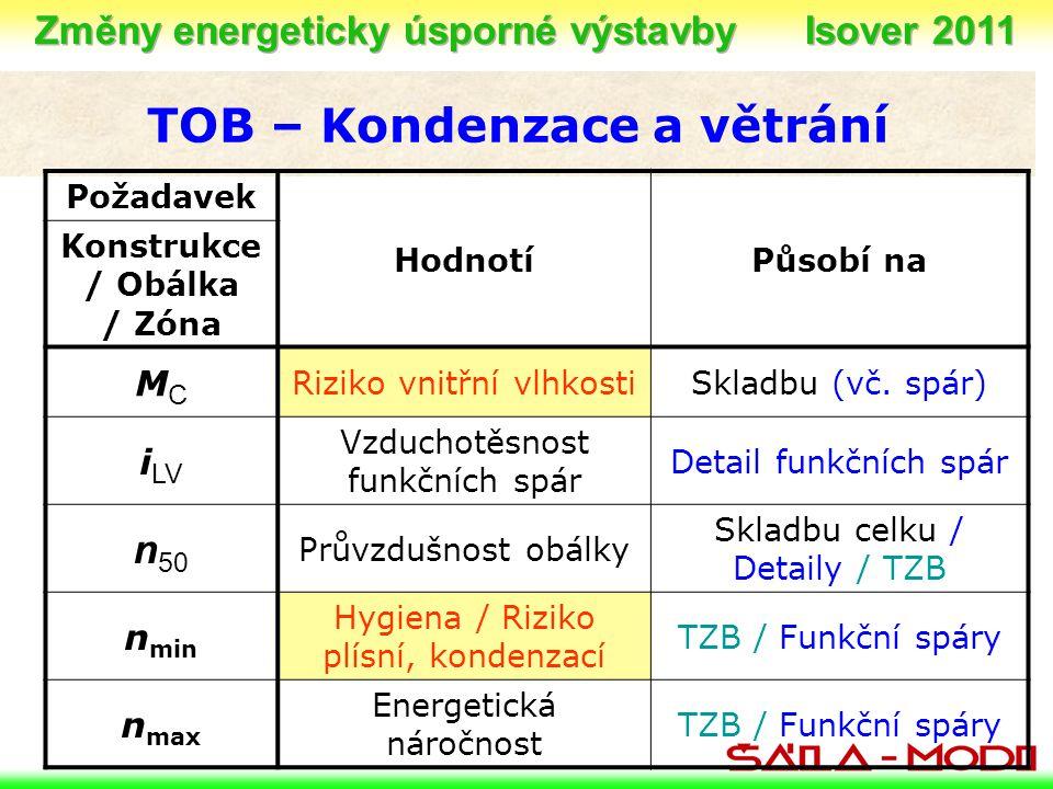TOB – Kondenzace a větrání