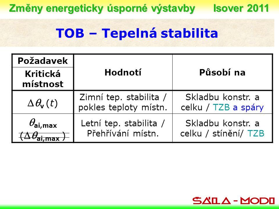 Změny energeticky úsporné výstavby Isover 2011 TOB – Tepelná stabilita