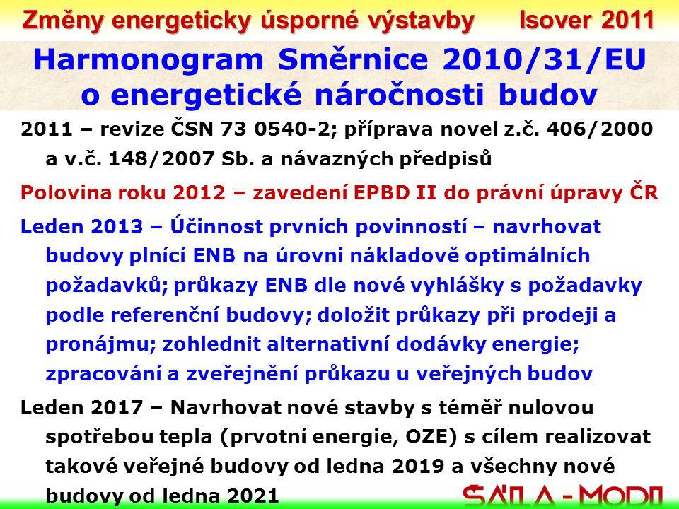 Harmonogram Směrnice 2010/31/EU o energetické náročnosti budov