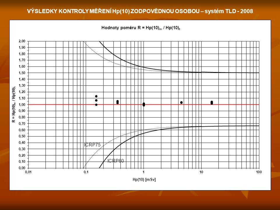 VÝSLEDKY KONTROLY MĚŘENÍ Hp(10) ZODPOVĚDNOU OSOBOU – systém TLD - 2008