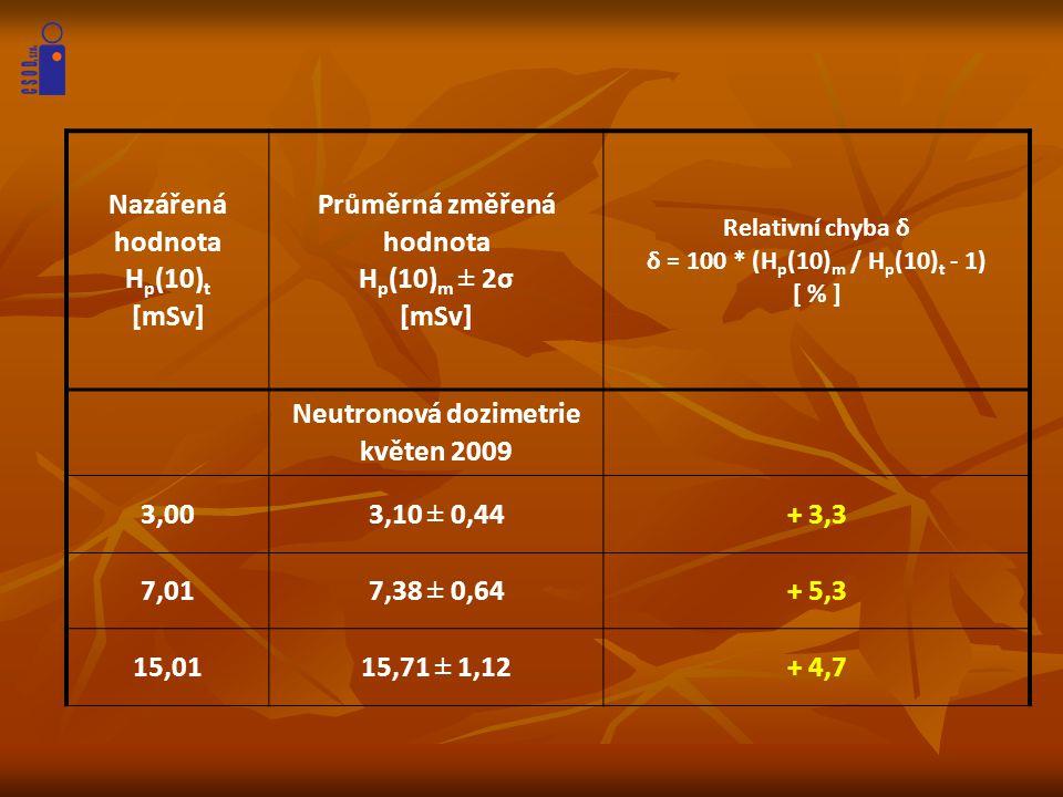 Průměrná změřená hodnota Hp(10)m ± 2σ