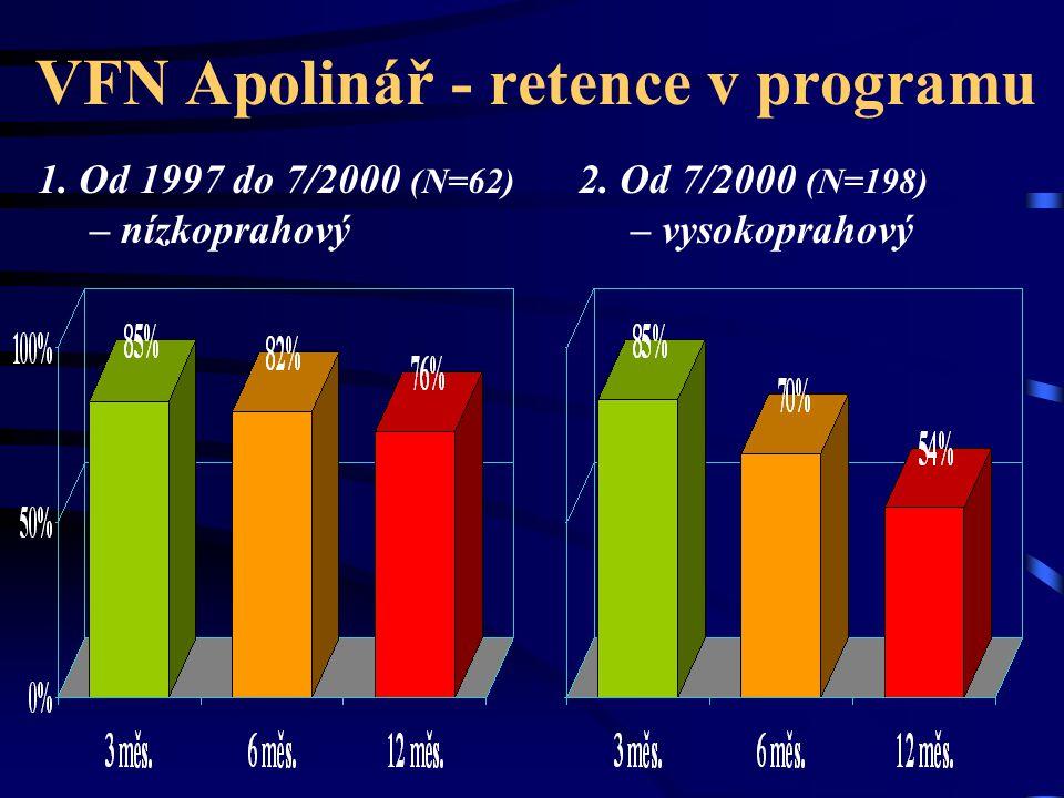 VFN Apolinář - retence v programu