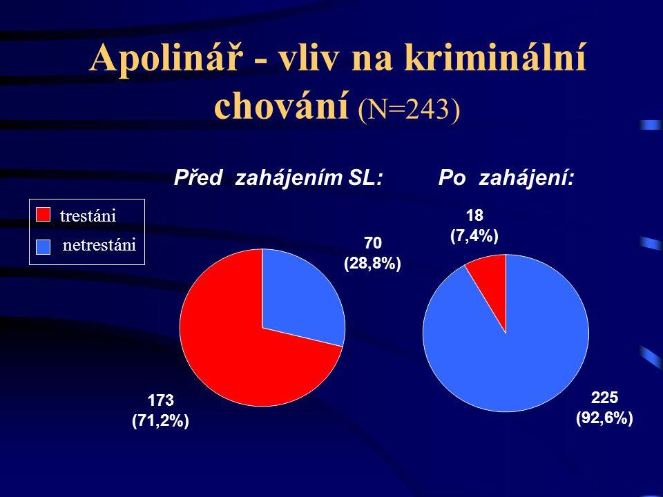 Apolinář - vliv na kriminální chování (N=243)