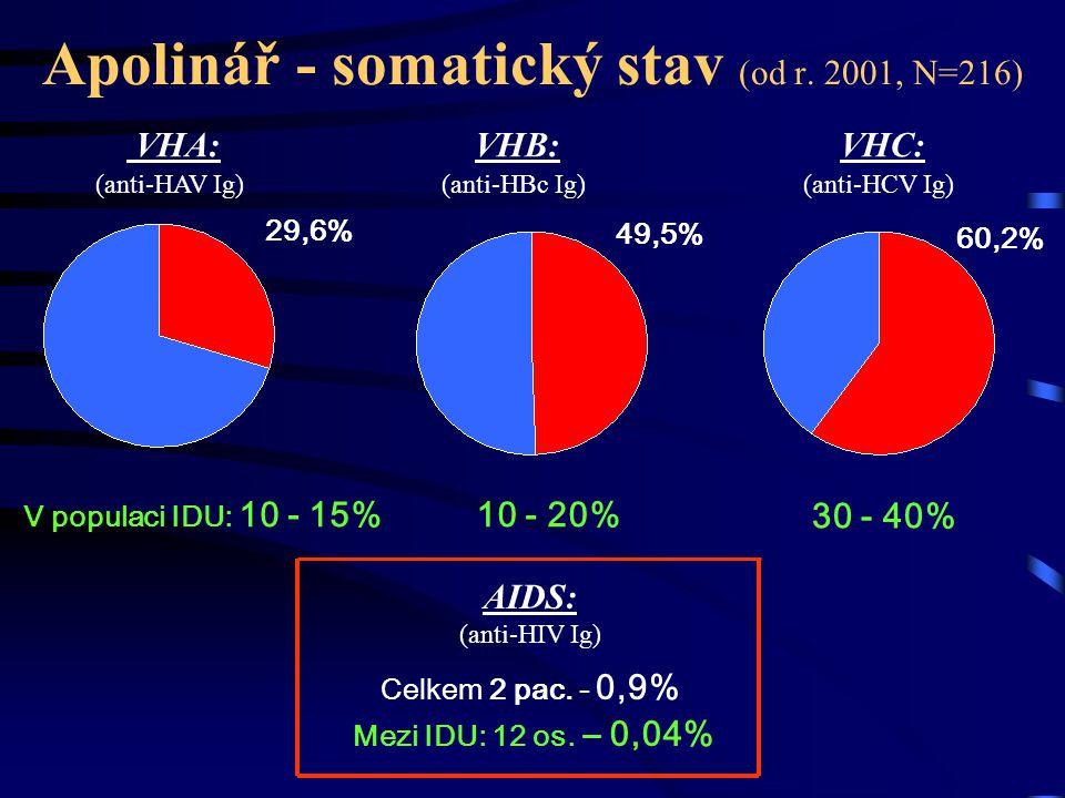 Apolinář - somatický stav (od r. 2001, N=216)