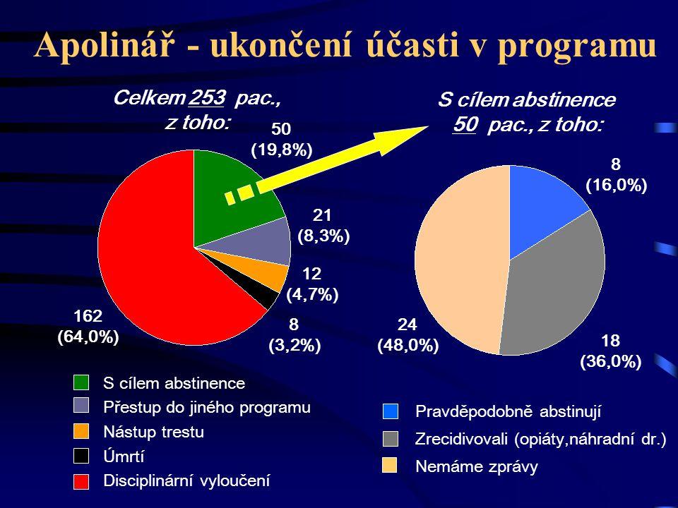 Apolinář - ukončení účasti v programu