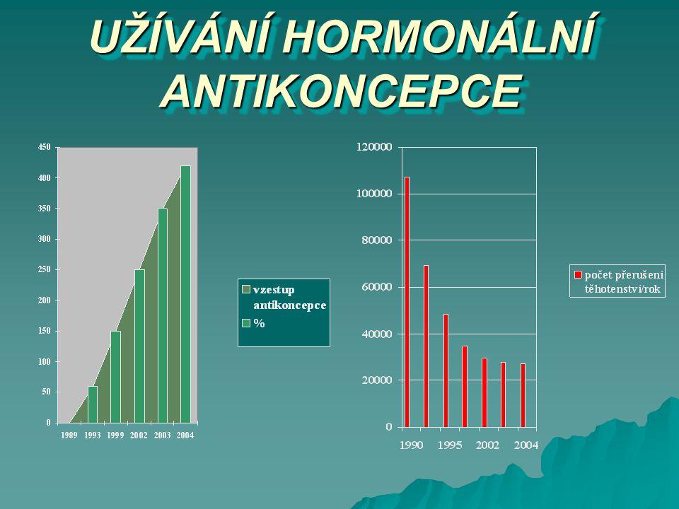 UŽÍVÁNÍ HORMONÁLNÍ ANTIKONCEPCE