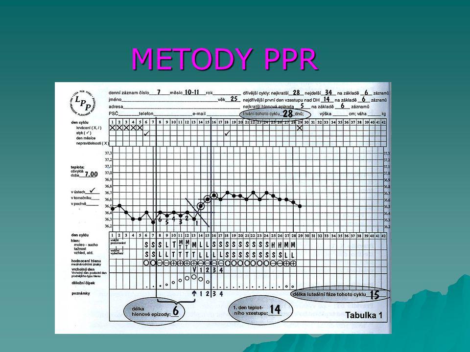 METODY PPR