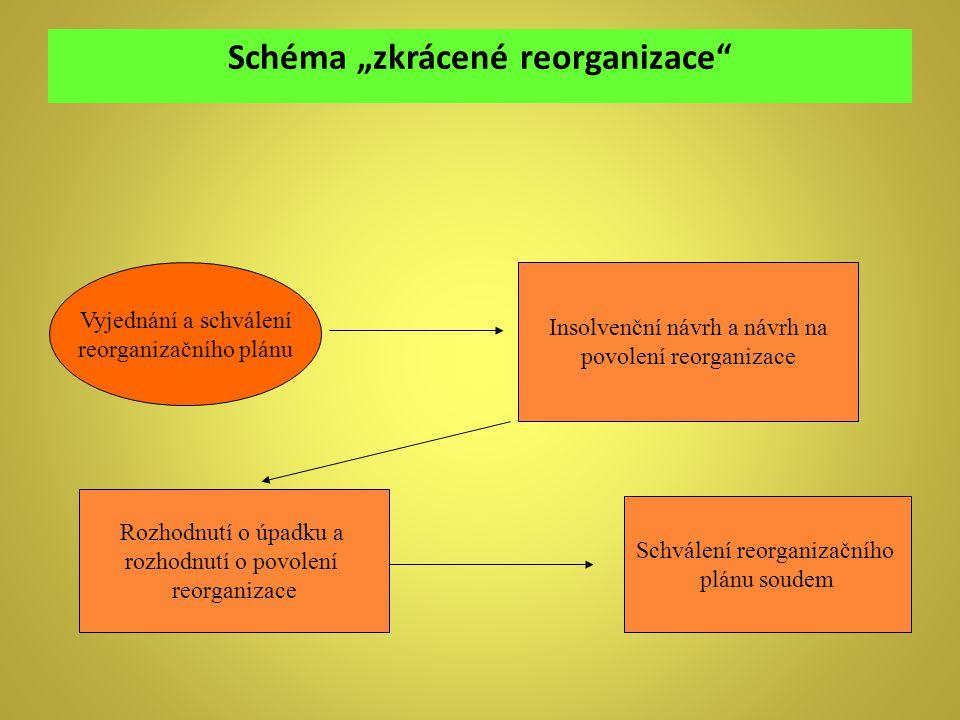 """Schéma """"zkrácené reorganizace"""
