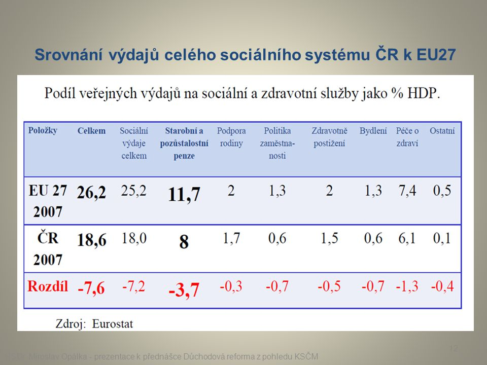 Srovnání výdajů celého sociálního systému ČR k EU27