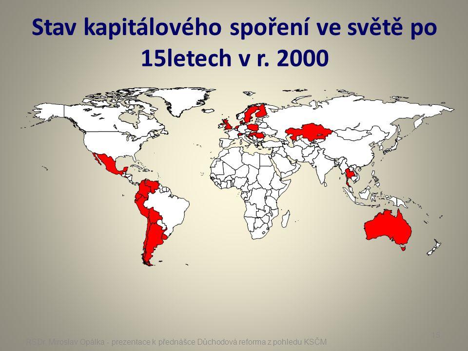 Stav kapitálového spoření ve světě po 15letech v r. 2000