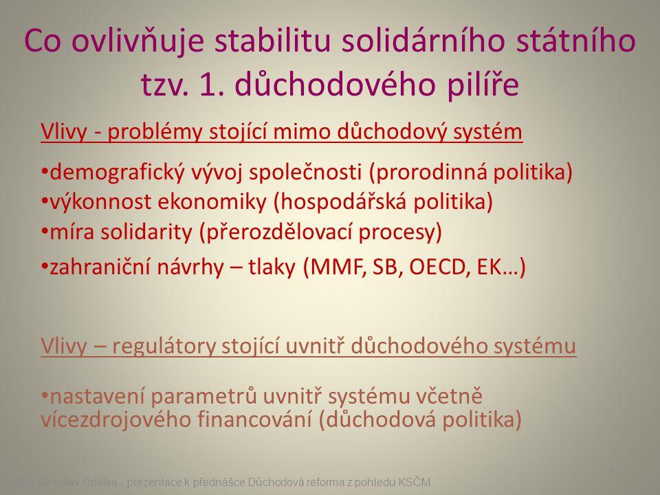 Co ovlivňuje stabilitu solidárního státního tzv. 1. důchodového pilíře