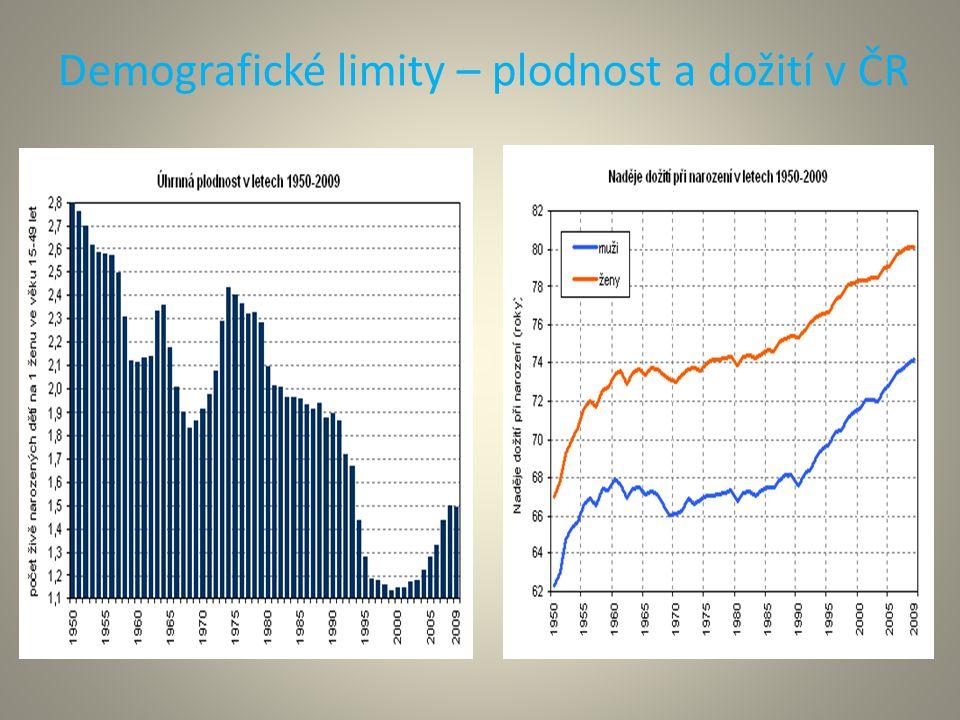Demografické limity – plodnost a dožití v ČR