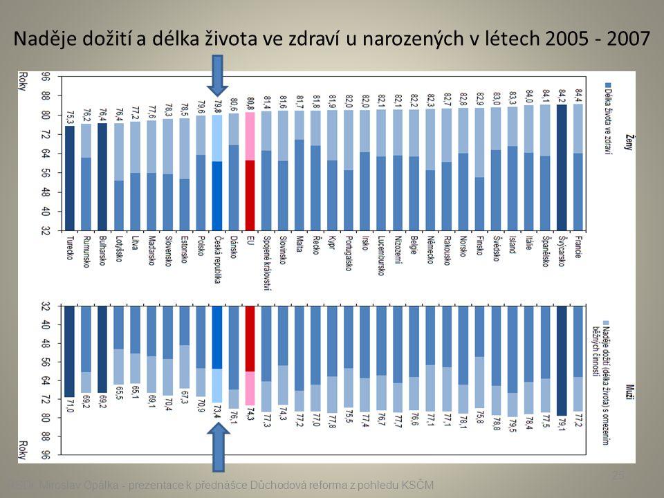 Naděje dožití a délka života ve zdraví u narozených v létech 2005 - 2007