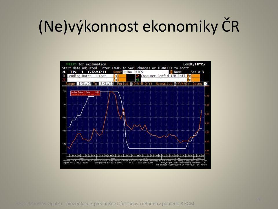 (Ne)výkonnost ekonomiky ČR