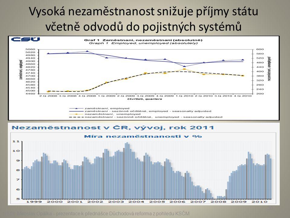 Vysoká nezaměstnanost snižuje příjmy státu včetně odvodů do pojistných systémů
