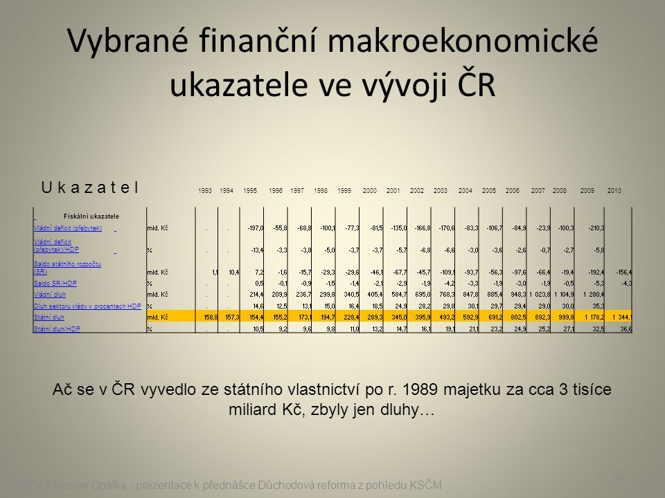 Vybrané finanční makroekonomické ukazatele ve vývoji ČR