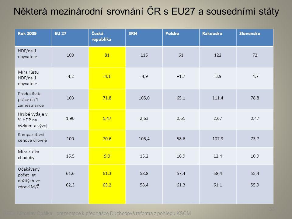 Některá mezinárodní srovnání ČR s EU27 a sousedními státy