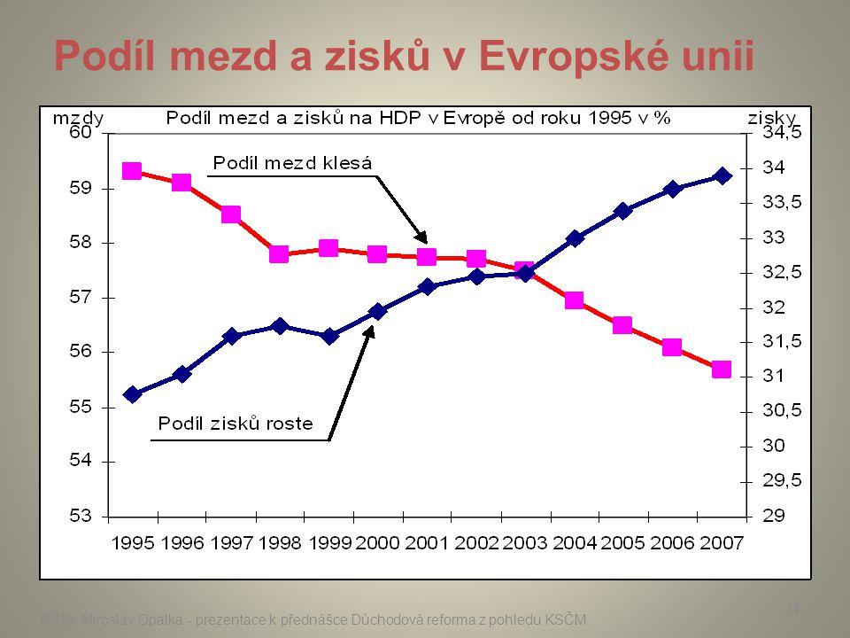 Podíl mezd a zisků v Evropské unii